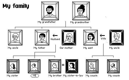 ESL Family Members Tree